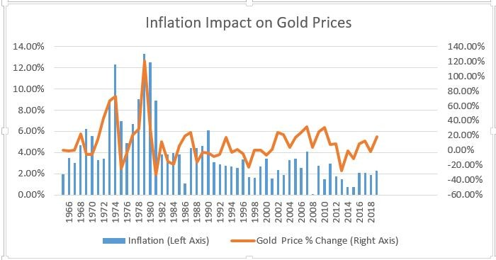 inflation post