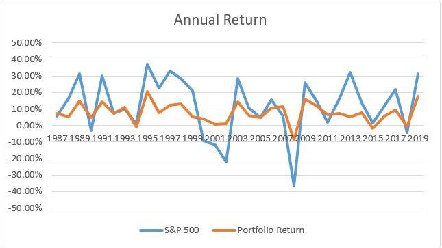 portfolio graph